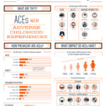 Research shows the impact of adverse childhood experiences on health
